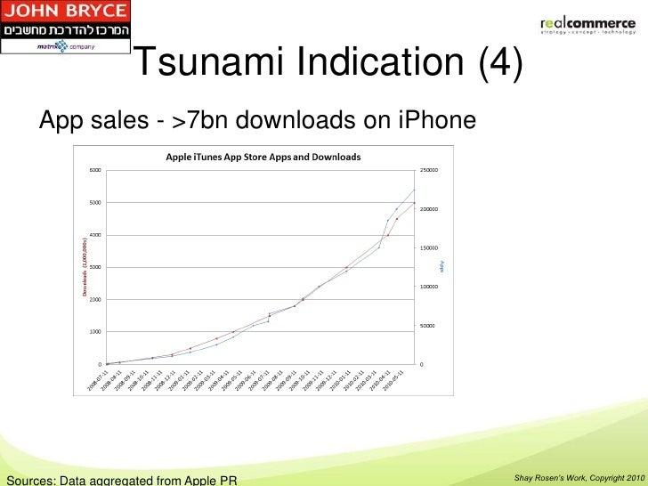 Tsunami Indication (4)     App sales - >7bn downloads on iPhone                                            Shay Rosen's Wo...