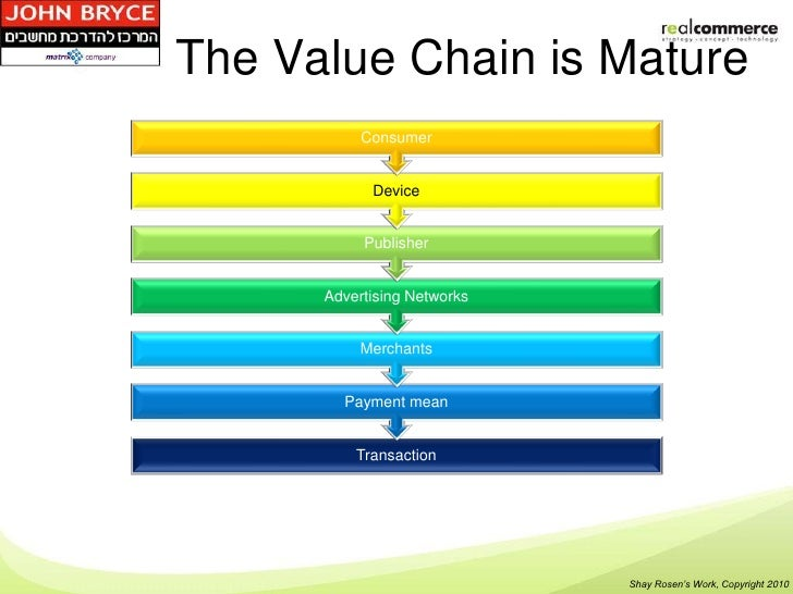 The Value Chain is Mature           Consumer            Device           Publisher      Advertising Networks           Mer...