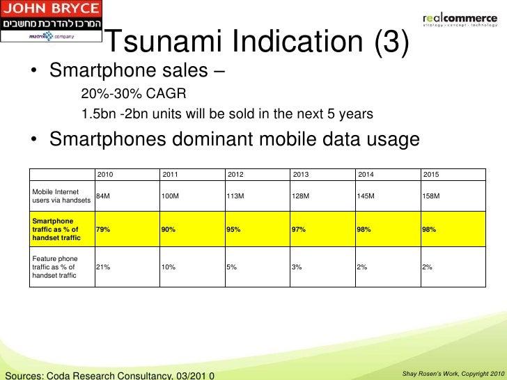 Tsunami Indication (3)     • Smartphone sales –                       20%-30% CAGR                       1.5bn -2bn units ...