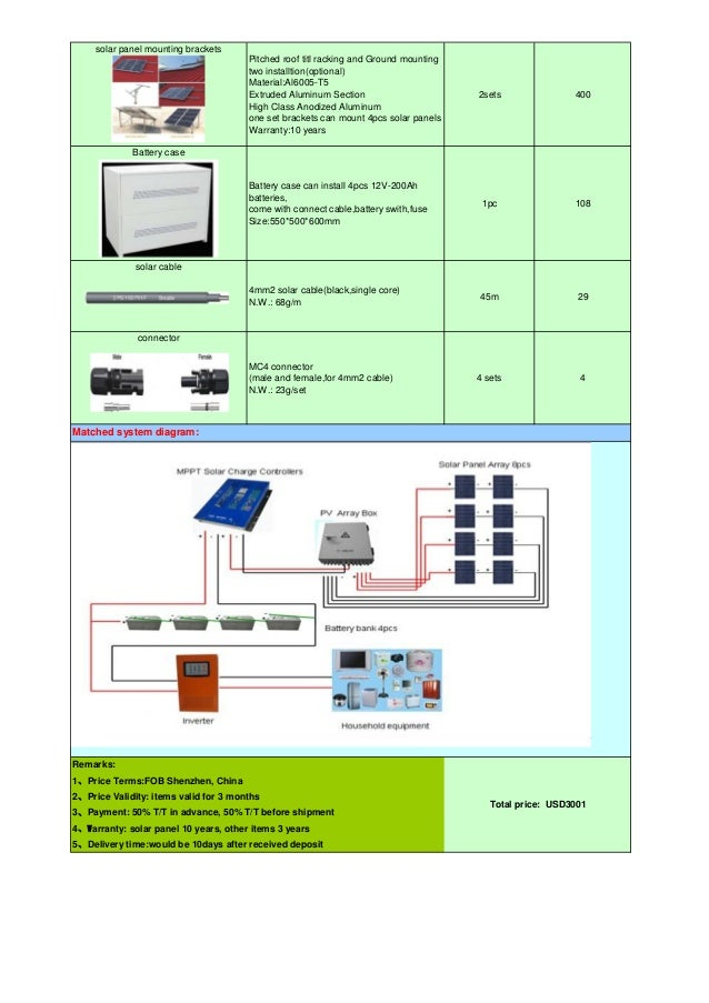 eht 2kw 48v off grid solar power system quotation 2 638 renesola micro replus 200 micro inverter on enphase m215 wiring  at edmiracle.co