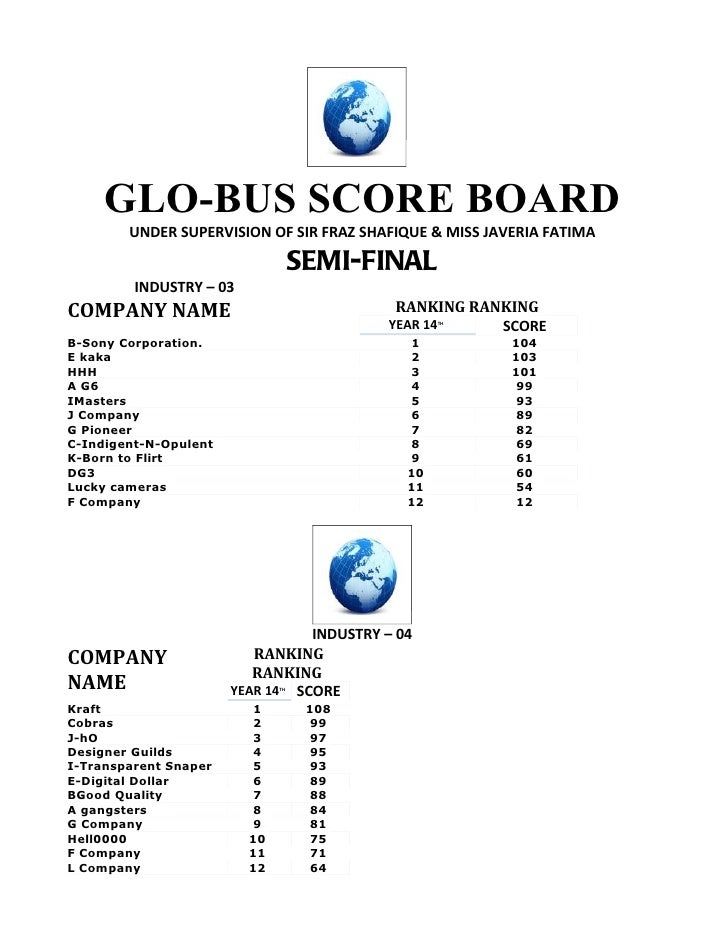 GLO-BUS SCORE BOARD         UNDER SUPERVISION OF SIR FRAZ SHAFIQUE & MISS JAVERIA FATIMA                                  ...
