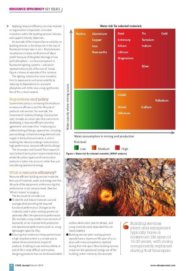 Plastics Aluminium Copper Iron Rare earths Steel Antimony Silicon Lithium Magnesium GoldTin Tantalum Indium Silver Cobalt ...
