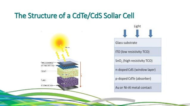 Cdte Cds Thin Film In Solar Cell