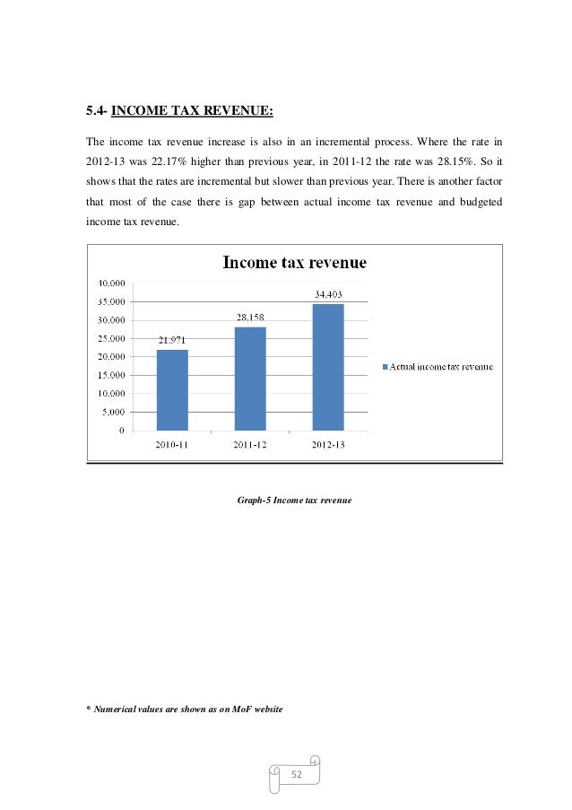 income tax autosaved 4 rh slideshare net Income Tax Preparation Income Tax Forms