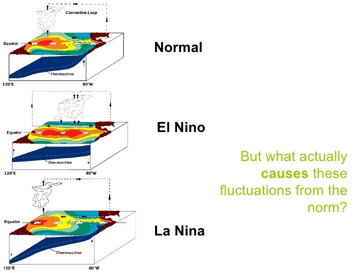 Major Episodes • 1982-3 and 1997-8 stand out in recent   history as major El Nino events • During the '97-8 episode air te...