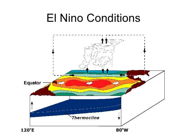 El Nino Temperature   Anomaly