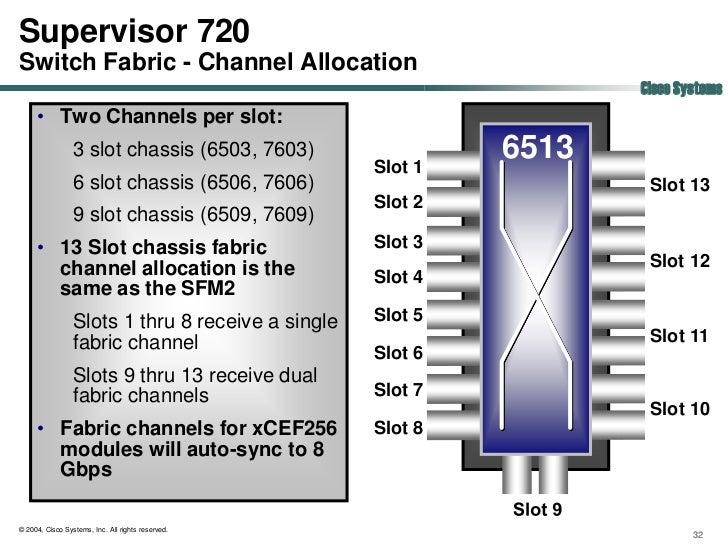 6509 supervisor slots