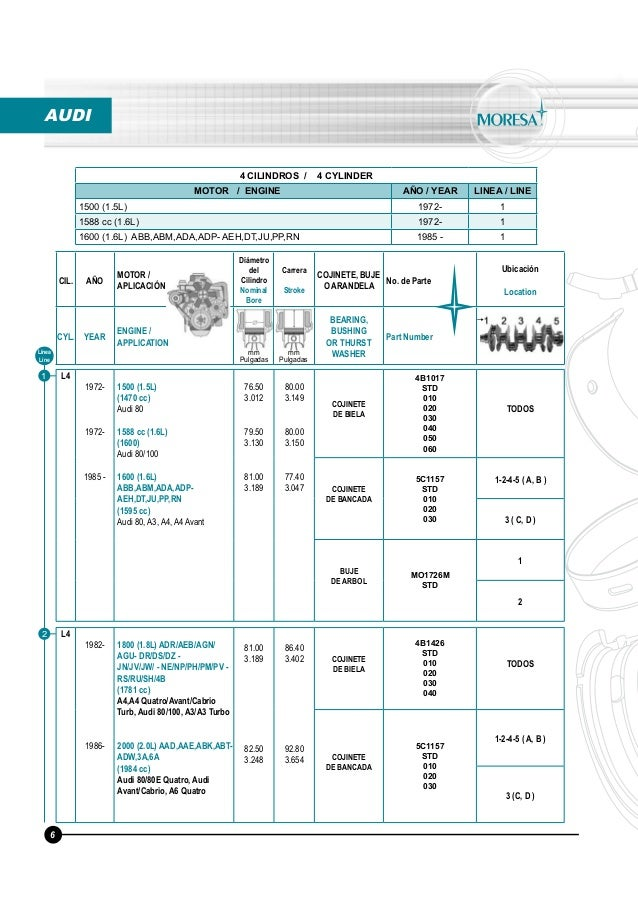 65101792 Moresa Torques Y Medidas Motor