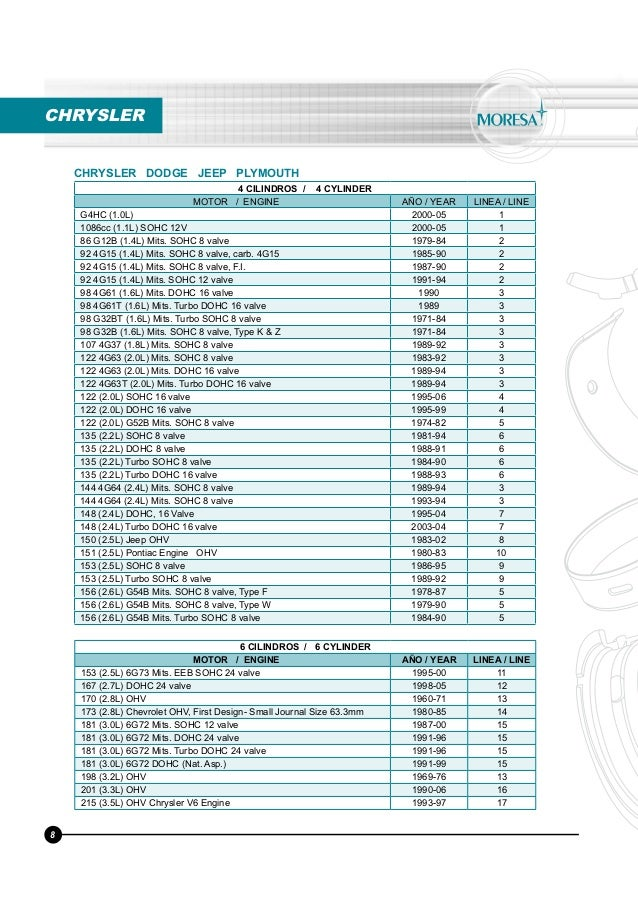 65101792 moresa-torques-y-medidas-motor