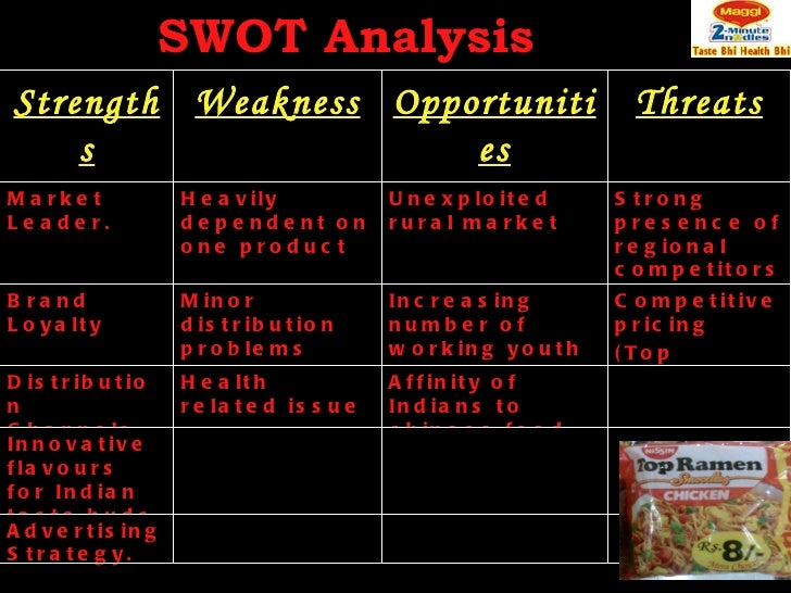 nissin swot This is swot analysis of nissin after the second world war, there was the  shortage of food in japan and this created a need for a cheap and.