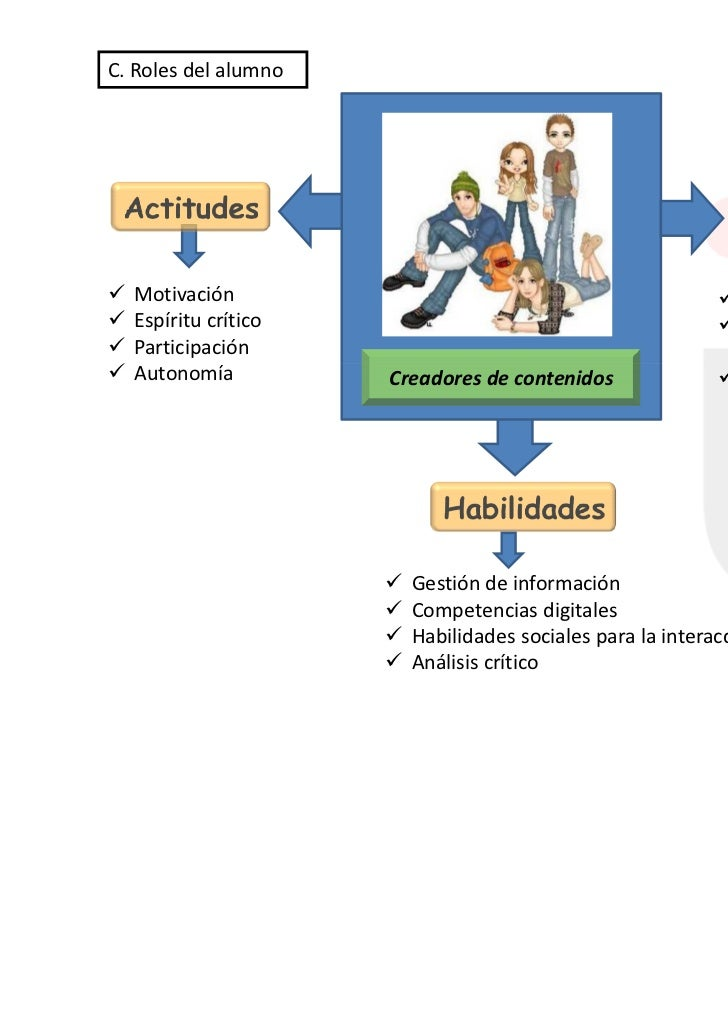 C. Roles del alumno  Motivación                                                  Autoaprendizaje  Espíritu crítico        ...