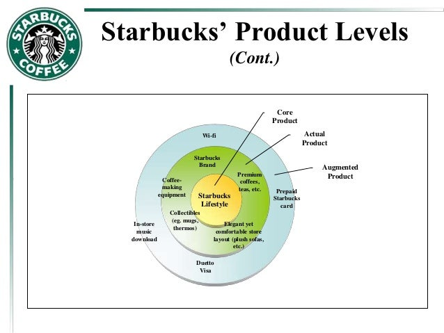 basic components of marketing process of starbucks Elements of marketing learning targets• describe the role of market determination• define the basic marketing concepts and the four elements of.