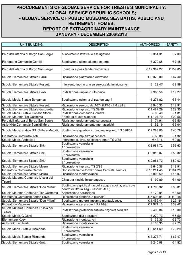 Report Extraordinary Maintenance Schools-Museums 2006-2013