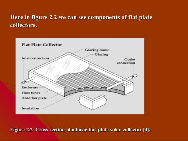 essay flat plate collector The solar energy collectors engineering essay a typical flat-plate collector if you are the original writer of this essay and no longer wish to.