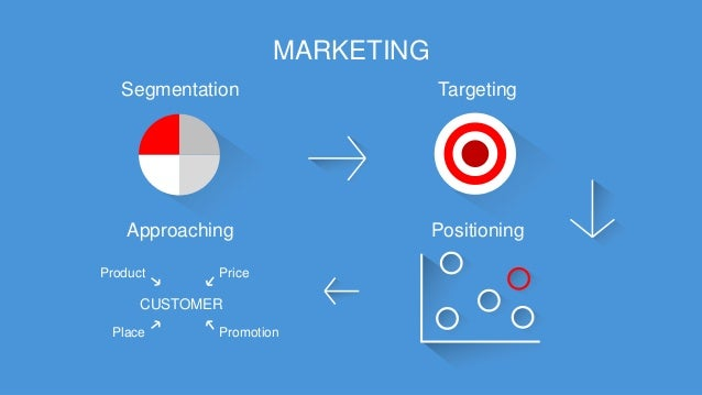 MARKETING  Segmentation  Targeting  CUSTOMER  Approaching  Positioning  Product  Price  Place  Promotion