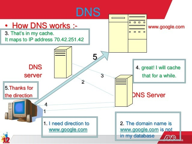 India DNS • How DNS works :- www.google.com 3. That's in my cache. It maps to IP address 70.42.251.42 5 DNS 4. great! I wi...