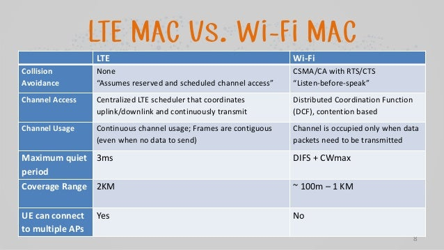 Coexistence Of Lte U With Wifi 802 11n At 5ghz Unlicensed