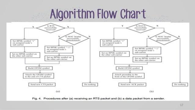 Application Process Flowchart