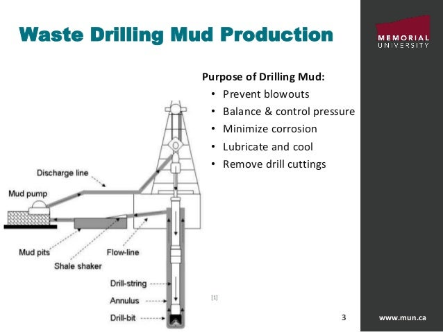 Drilling Fluids Market To Reach $101 Billion By 2025 | CAGR: 7%