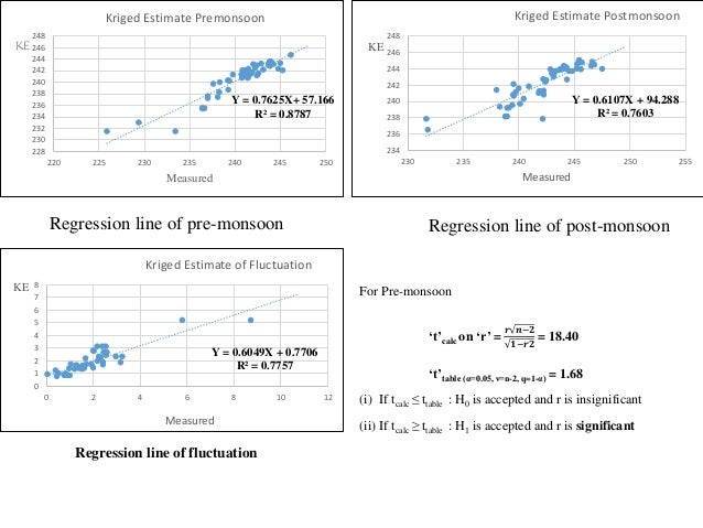 Regression line of pre-monsoon Y = 0.7625X+ 57.166 R² = 0.8787 228 230 232 234 236 238 240 242 244 246 248 220 225 230 235...