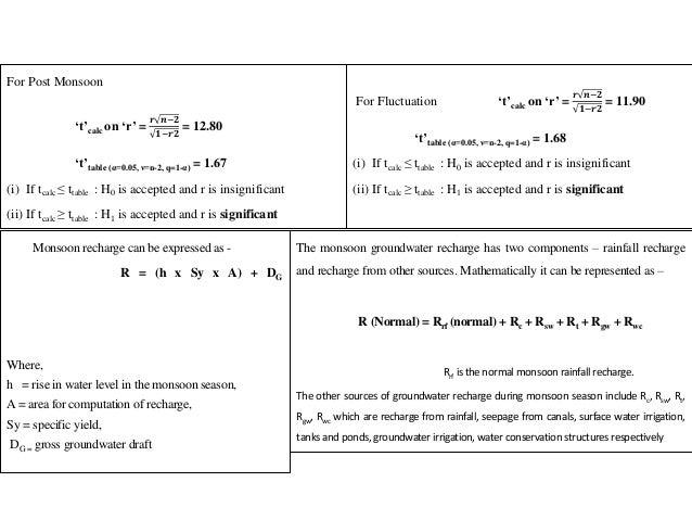 For Post Monsoon 't'calc on 'r' = 𝒓 𝒏−𝟐 𝟏−𝒓𝟐 = 12.80 't'table (α=0.05, ν=n-2, q=1-α) = 1.67 (i) If tcalc ≤ ttable : H0 is ...