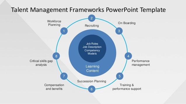 Slidemodel Com Talent Management Frameworks Powerpoint