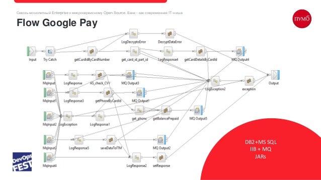 Сквозь монолитный Enterprise к микросервисному Open Source. Банк - как современная IT-ниша Flow Google Pay DB2+MS SQL IIB ...