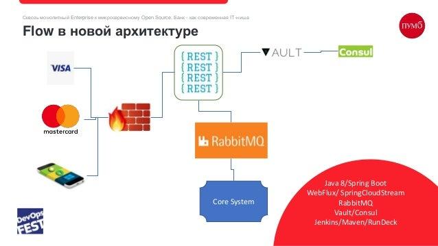 Сквозь монолитный Enterprise к микросервисному Open Source. Банк - как современная IT-ниша Flow в новой архитектуре Java 8...