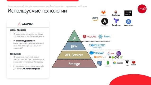 Используемые технологии СДЕЛАНО UI BPM API, Services Storage • Определен и пропилотирован технологический стек с минимальн...