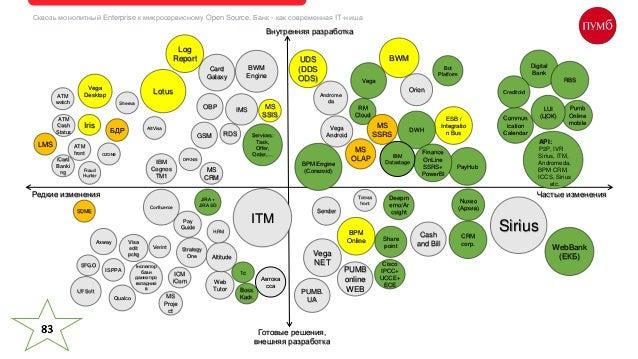 Sirius Сквозь монолитный Enterprise к микросервисному Open Source. Банк - как современная IT-ниша Services: Task, Offer, O...