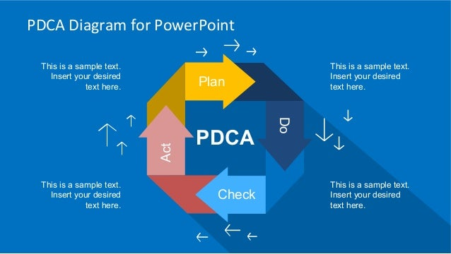 implementing the pdca cycle