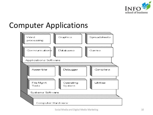 Computer Applications Social Media and Digital Media Marketing 10