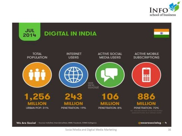 Social Media and Digital Media Marketing 16