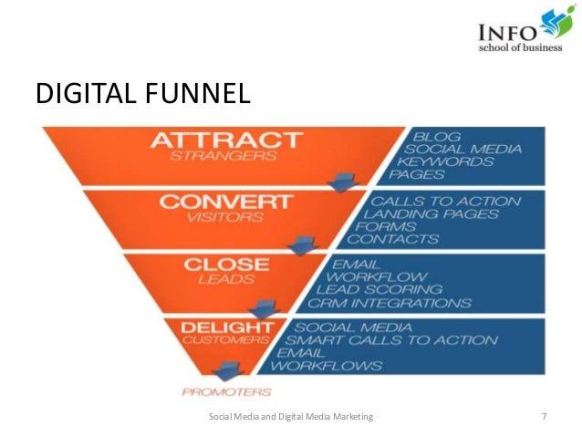DIGITAL FUNNEL Social Media and Digital Media Marketing 7