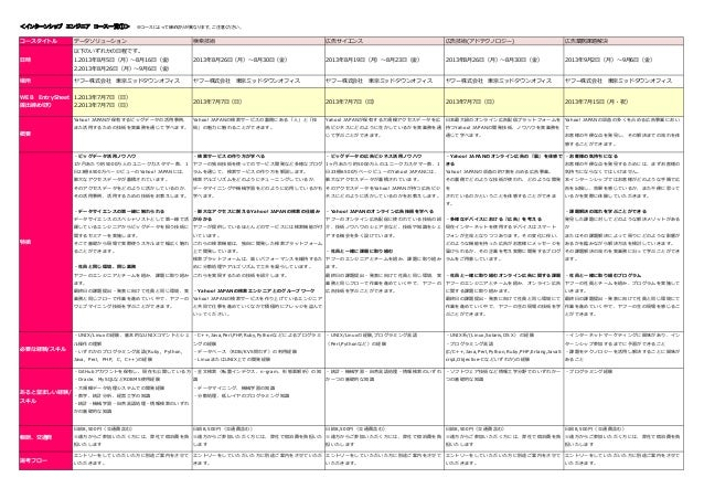 <インターンシップ エンジニア コース一覧①>  ※コースによって締め切りが異なります。ご注意ください。 コースタイトル  データソリューション  検索技術  広告サイエンス  広告技術(アドテクノロジー)  広告業務課題解決  2013年8月...
