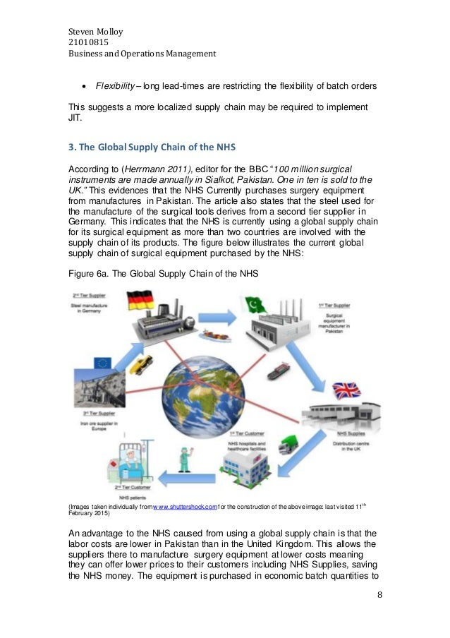 supply chain management assignment Read this essay on supply chain management assignment on bullwhip effect and delayed differentiation come browse our large digital warehouse of free sample essays.