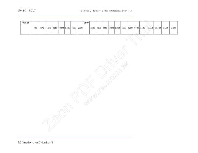 UMSS – FCyT Capítulo 3: Tableros de las instalaciones interiores 3/3 Instalaciones Eléctricas II 100 x 10 1000 8.90 1880 3...