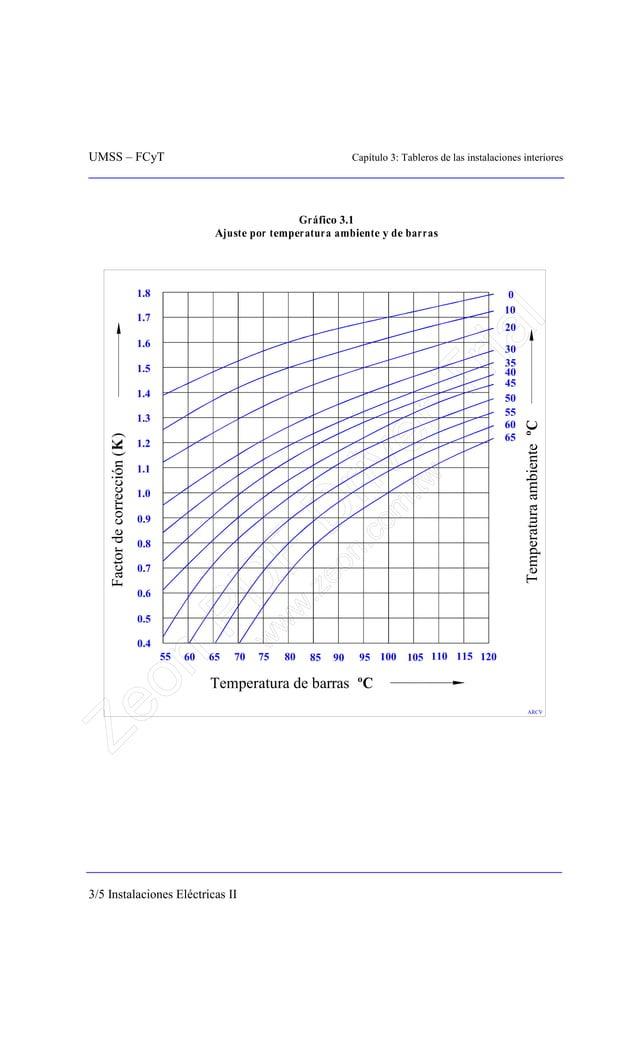 UMSS – FCyT Capítulo 3: Tableros de las instalaciones interiores 3/5 Instalaciones Eléctricas II Gráfico 3.1 Ajuste por te...