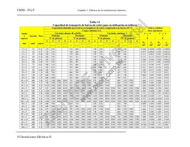 UMSS – FCyT Capítulo 3: Tableros de las instalaciones interiores 3/2 Instalaciones Eléctricas II Tabla 3.1 Capacidad de tr...