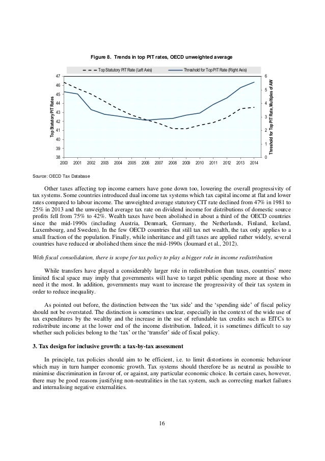 Essay on Human Capital | Economic Growth | Economics