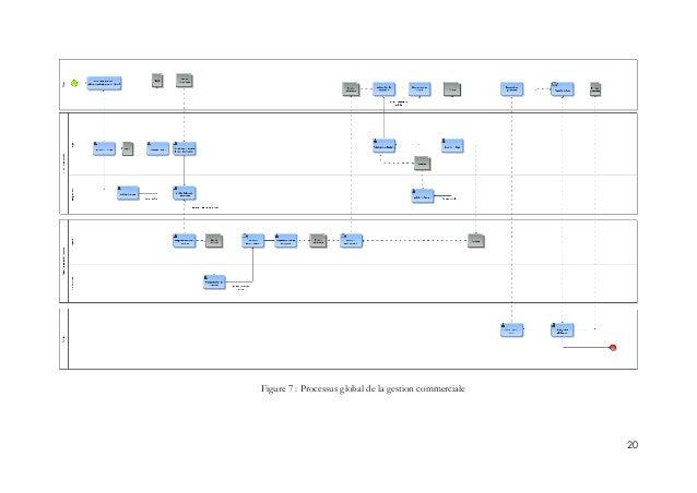 20 Figure 7 : Processus global de la gestion commerciale
