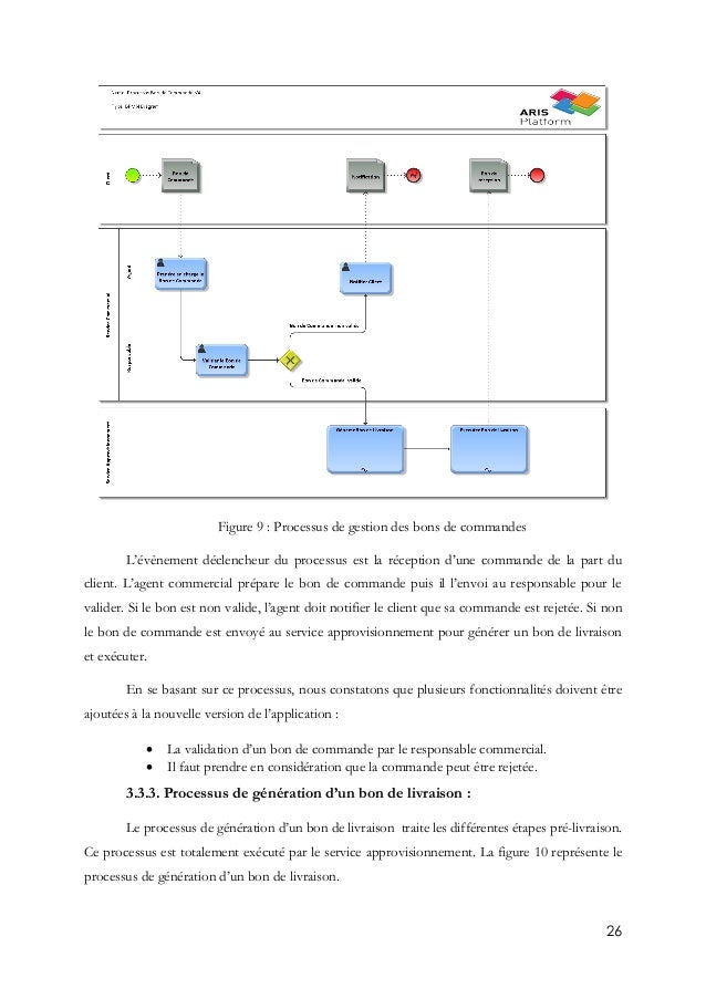 26 Figure 9 : Processus de gestion des bons de commandes L'évènement déclencheur du processus est la réception d'une comma...