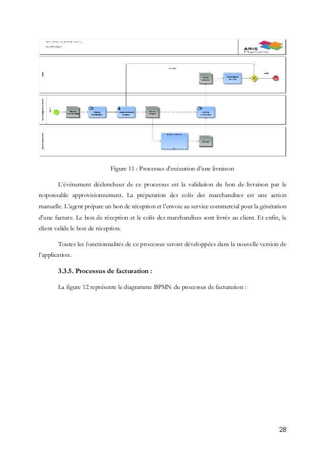 28 Figure 11 : Processus d'exécution d'une livraison L'évènement déclencheur de ce processus est la validation du bon de l...