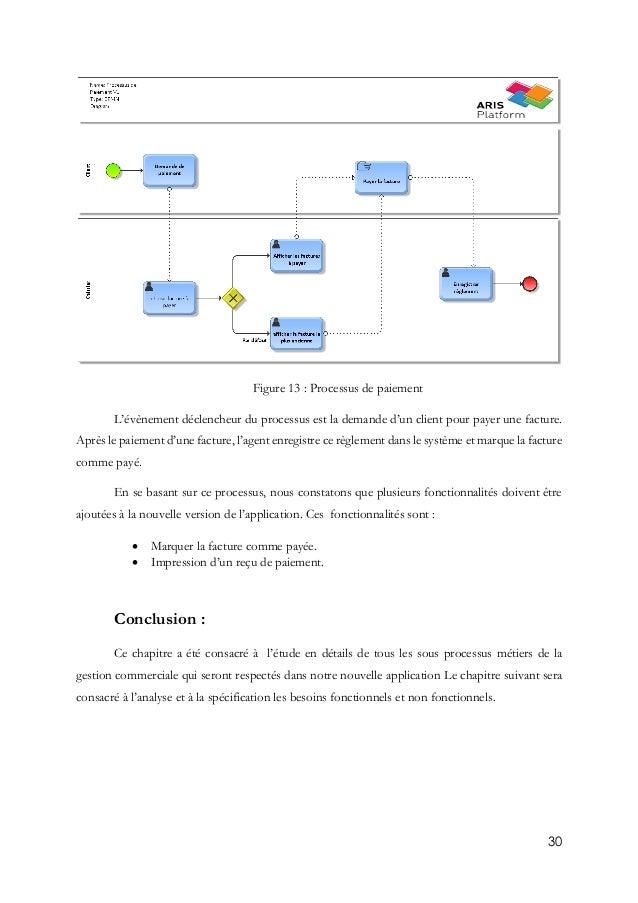 30 Figure 13 : Processus de paiement L'évènement déclencheur du processus est la demande d'un client pour payer une factur...
