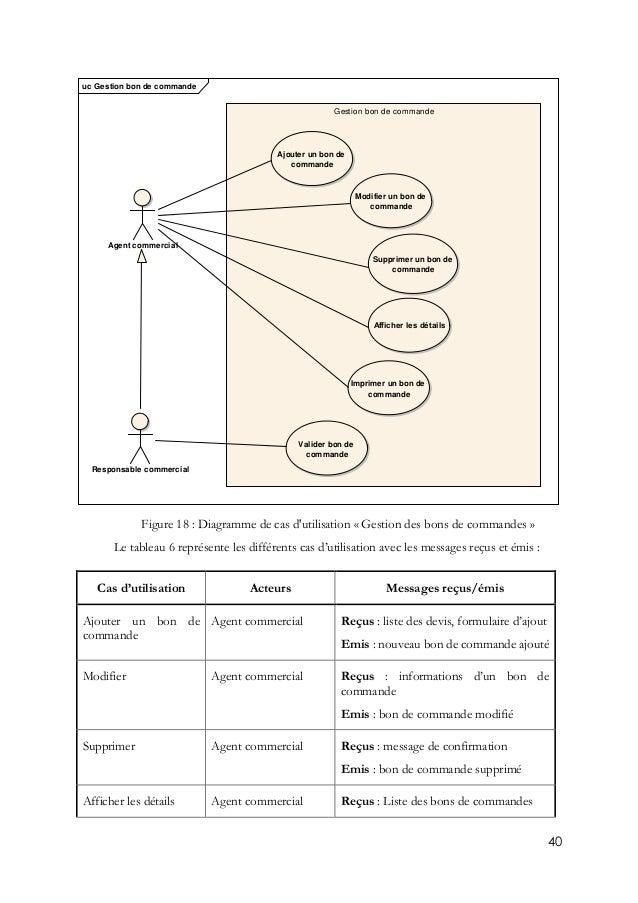 40 Figure 18 : Diagramme de cas d'utilisation « Gestion des bons de commandes » Le tableau 6 représente les différents cas...