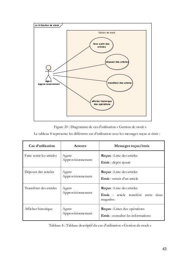 43 Figure 20 : Diagramme de cas d'utilisation « Gestion de stock » Le tableau 8 représente les différents cas d'utilisatio...