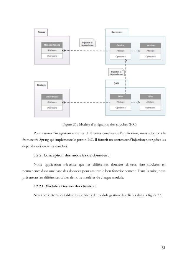 51 Figure 26 : Modèle d'intégration des couches (IoC) Pour assurer l'intégration entre les différentes couches de l'applic...
