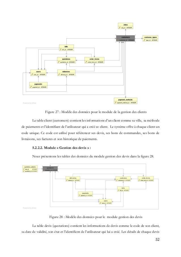 52 Figure 27 : Modèle des données pour le module de la gestion des clients La table client (customers) contient les inform...