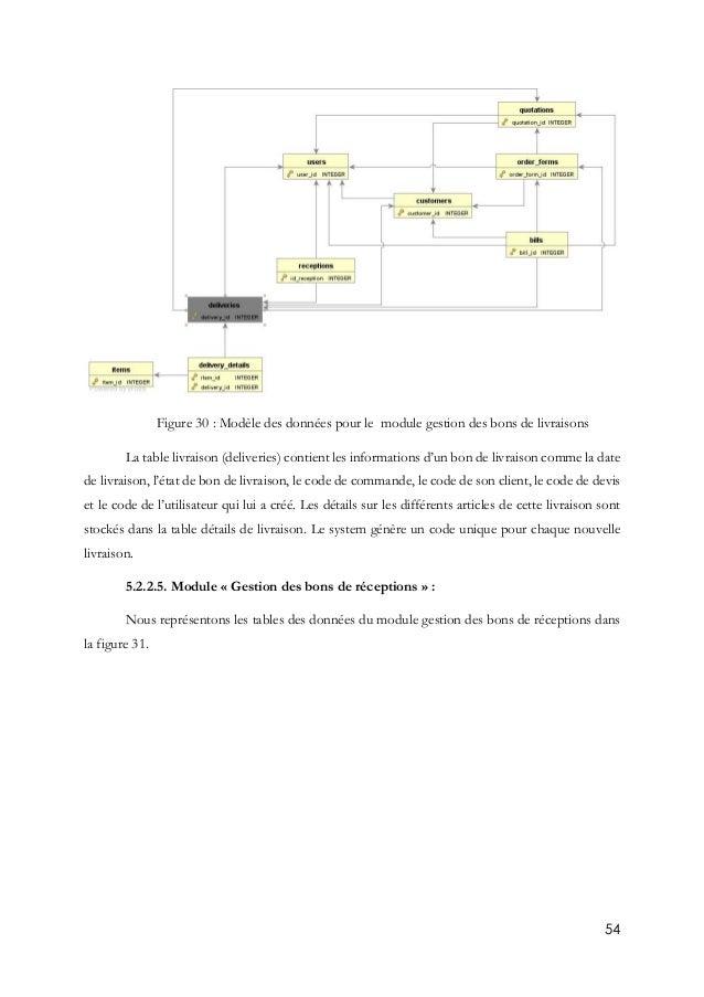 54 Figure 30 : Modèle des données pour le module gestion des bons de livraisons La table livraison (deliveries) contient l...