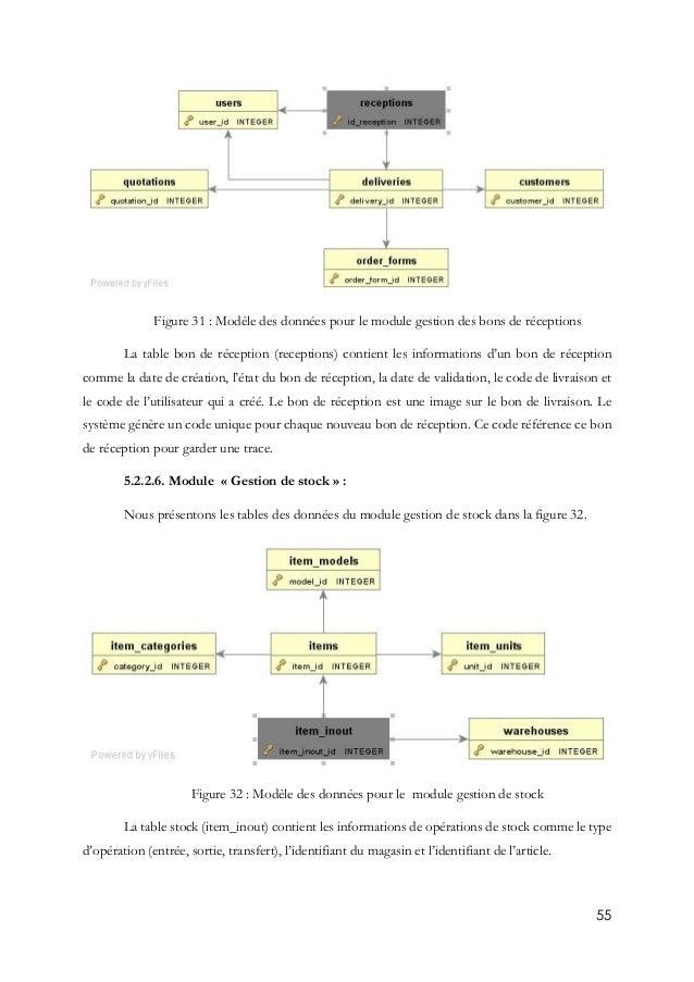 55 Figure 31 : Modèle des données pour le module gestion des bons de réceptions La table bon de réception (receptions) con...